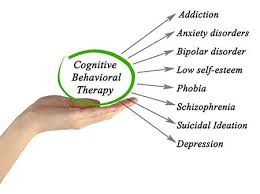 Image result for cognitive behavioral therapy uses images