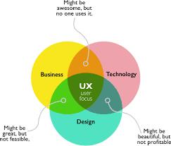User Experience Venn Diagram About Paul Paul Mirocha Ux Design
