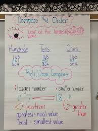 22 Symbolic Comparing Numbers Anchor Chart 3rd Grade