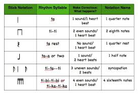Rhythmic Patterns