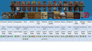 Villager Trade Chart Oc Handy Chart Every Villagers Required Table Level 5