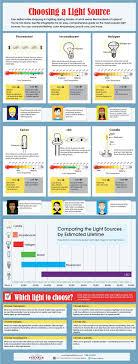 choosing lighting. howtochoosethebestlightbulbfor choosing lighting i
