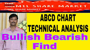 Share Market Chart Analysis In Tamil Abcd Technical Analysis In Chart Tamil
