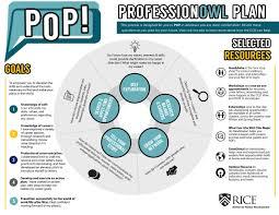 Professionowl Plan Ccd Rice University