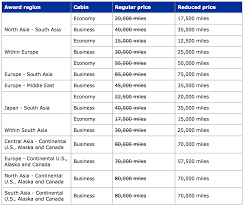 United Mileage Award Chart Last Week Of United Airlines Star Alliance Award Sale