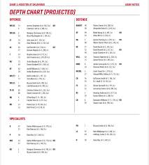 Houston Cougars Depth Chart Uh Vs Ok Two Deep Cougar Football Coogfans