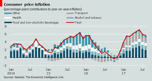 Inflation Slows To 5 7 In August