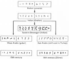 Arabic Numbers 1 100 Chart The Hindu Arabic Number System And Roman Numerals