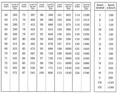 Tyre Load Speed Ratings Wheels Tyres Lexus Owners Club