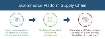 Amazon Warehouse Process Flow Chart Supply Chain Management Principles Examples Templates