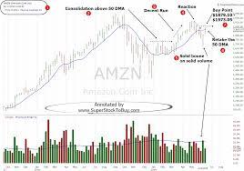 Stock To Buy Amazon Com Inc Amzn June 17 2019