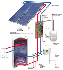 diy solar heating life energy where can i fit the solar panel the solar panel
