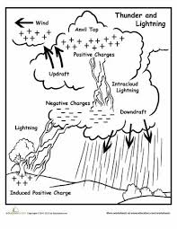 0d9c192112a8ee3261c0b9b377de71ba lightning diagram! lightning', worksheet and diagrams on exploring science 3 worksheets