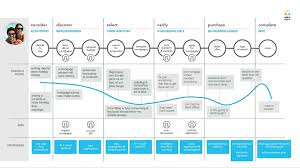 mortgage sweet mortgage? wipro digital Customer Relationship Mapping the mortgage process represents just one relationship where the customer experience can be reimagined, redesigned and re engineered customer relationship mapping template