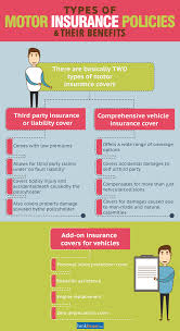 essential components of comprehensive car insurance policy