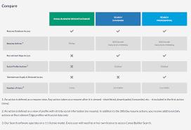 Careerbuilder Original Resume Templates Magnificent Search Database
