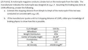 Brake Quotes Stunning Solved 48 Points A Motorcycle Magazine Conducts A Brake