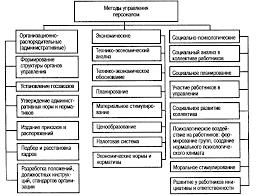 Методы управления персоналом Методы управления персоналом