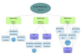 Landlord Flow Chart Master Key Suites Direct