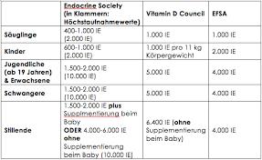 wieviel vitamin d sollte man zu sich nehmen