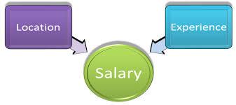 Surgical Tech Salary Surgical Technician Salary Surgical Tech Training