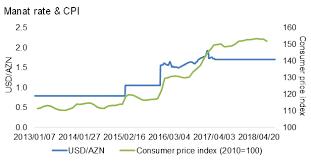 Azn To Usd Chart Investment Moving2azerbaijan