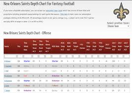 Nfl Depth Charts For Fantasy Football Razzball