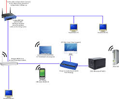 post your network diagrams and pics! macrumors forums home theater wiring diagram software at Ps3 Home Network Diagram Examples