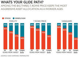 Vanguard Glide Path Chart Should You Trust Your Retirement To A Target Date Fund