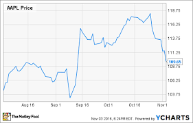 Apple Stock Is Starting To Look Very Cheap Again The