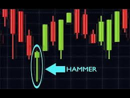 Candlestick School Hammer Candlestick Chart Pattern