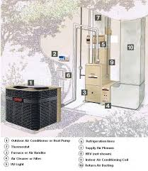 home air conditioning systems. the drawing above is a typical split system air conditioner. means simply that two main components are located in different locations. home conditioning systems r