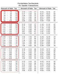 Florida Sales Tax Chart Tax Brackets Table