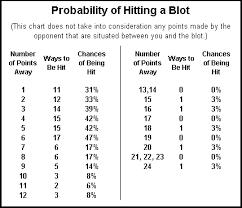 Backgammon Dice Odds Chart Backgammon Probability Charts