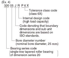 Bearing Number Basic Bearing Knowledge Koyo Bearings