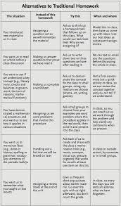 Alternatives To Homework A Chart For Teachers Teacher Idea