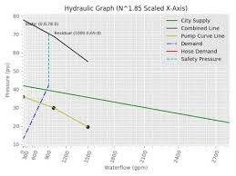 Hydraulic Hose Gpm Chart Hydraulic Graph Tutorial