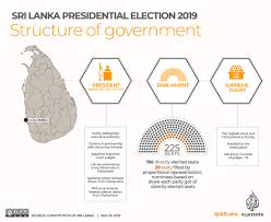 Parliamentary System Vs Presidential System Chart Sri Lankans Vote To Elect New President After Divisive