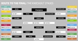 52 Organized World Cup Draws Chart