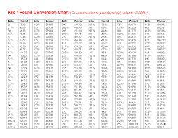 Kilos To Pounds Volume Conversion Conversation Chart