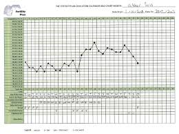 Prototypic Basel Body Temperature Chart Flow Chart Body