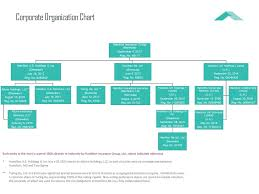 Insurance Group Chart Hamilton Insurance Group Ppt Download