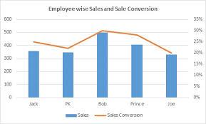 Excel Combo Chart Template Combo Chart Pk An Excel Expert