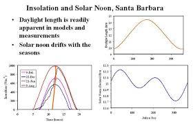 Solar Noon Chart Insolation