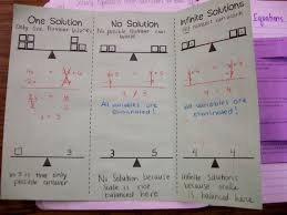 solving equations with variables on both sides of the equal sign inside of foldable