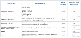 Amex Fixed Points Travel Program Canada One Mile At A Time