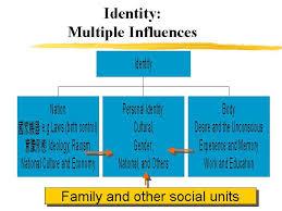 identity possible topics