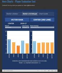 Hero Charts Nhl With Victor Rask In Carolinas Doghouse Could He Be Of