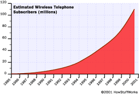 Radiation Levels In Cell Phones Chart Potential Health Risks How Cell Phone Radiation Works