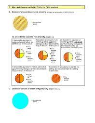 Texas Intestate Distribution Chart Texas Family Law Topics Blog